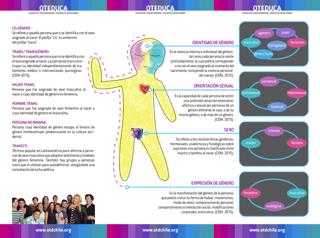 folleto Oteduca OTD Chile